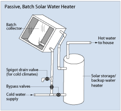 Illustration of a passive, batch solar water heater. Cold water enters a pipe and can either enter a solar storage/backup water heater tank or the batch collector, depending on which bypass valve is opened.